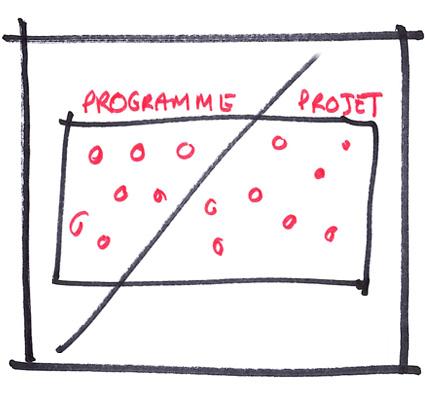 schema suivi de programme